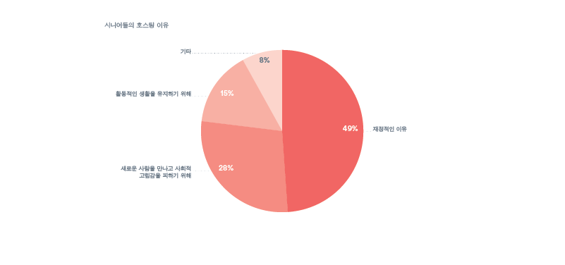 Charts&Graphs-60+Story-Translations-MT-072915_r2_Korean 3