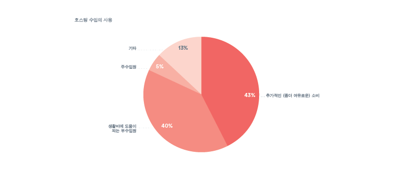 Charts&Graphs-60+Story-Translations-MT-072915_r2_Korean 4