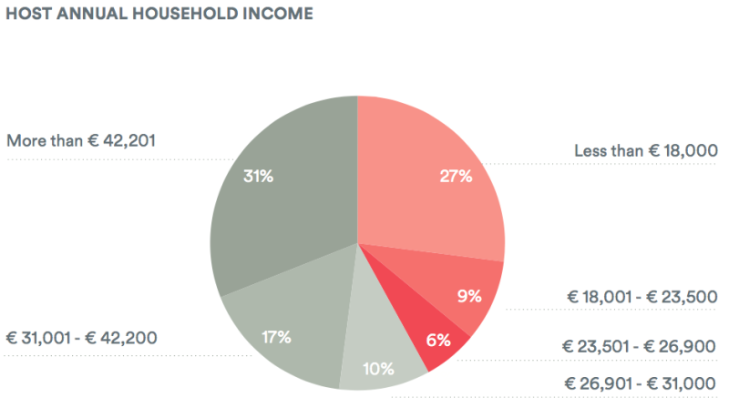irlande household income