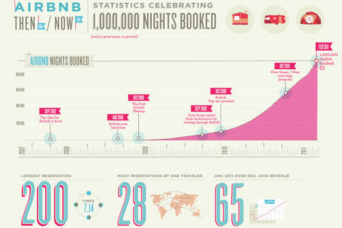 Airbnb_1M_Nights_Booked_Blog_1_copy
