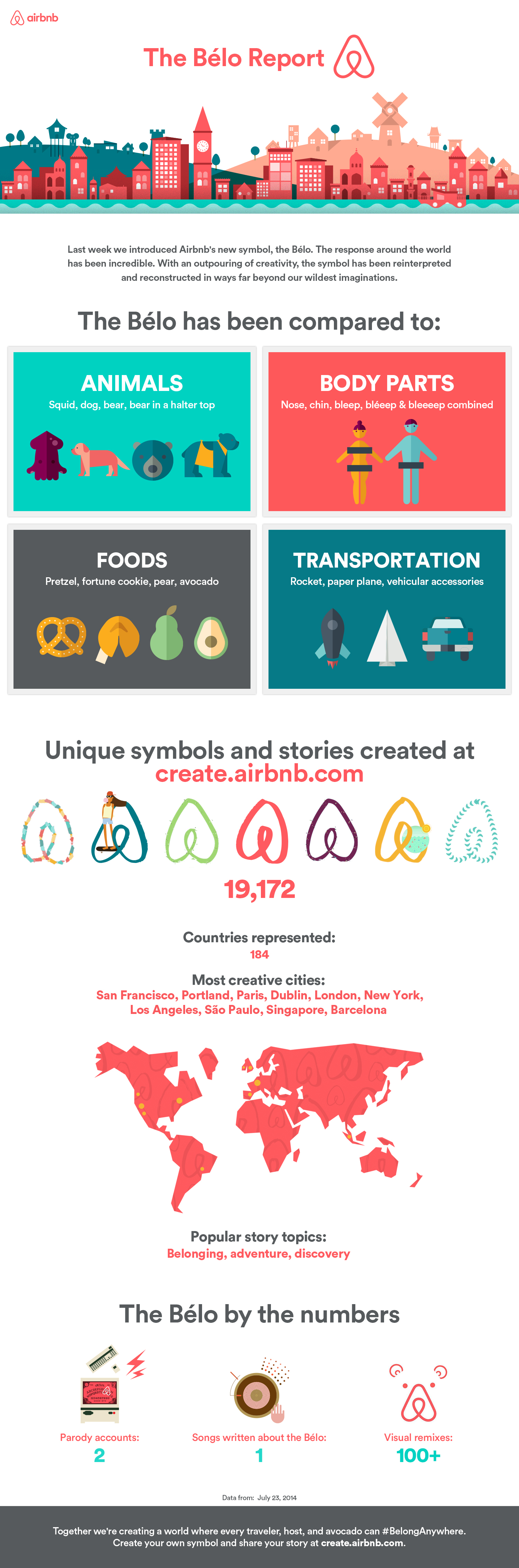 The Blo Report An Infographic On The New Airbnb Symbol The