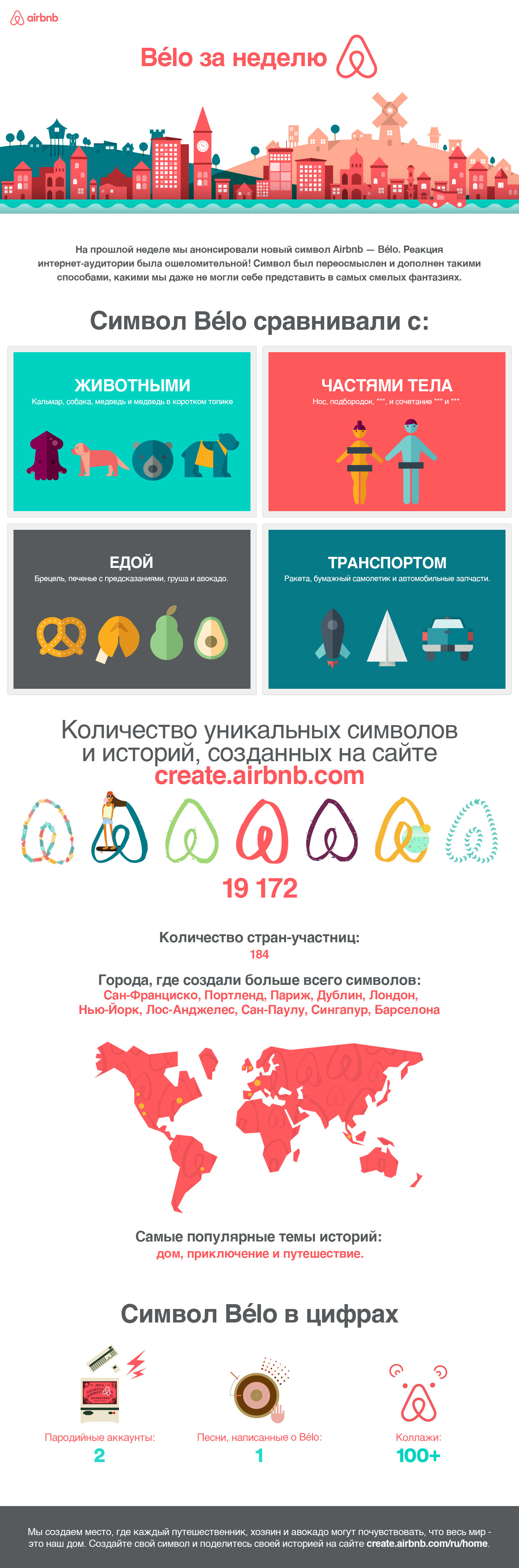 Airbnb_Belo_infographic_Russian (1)