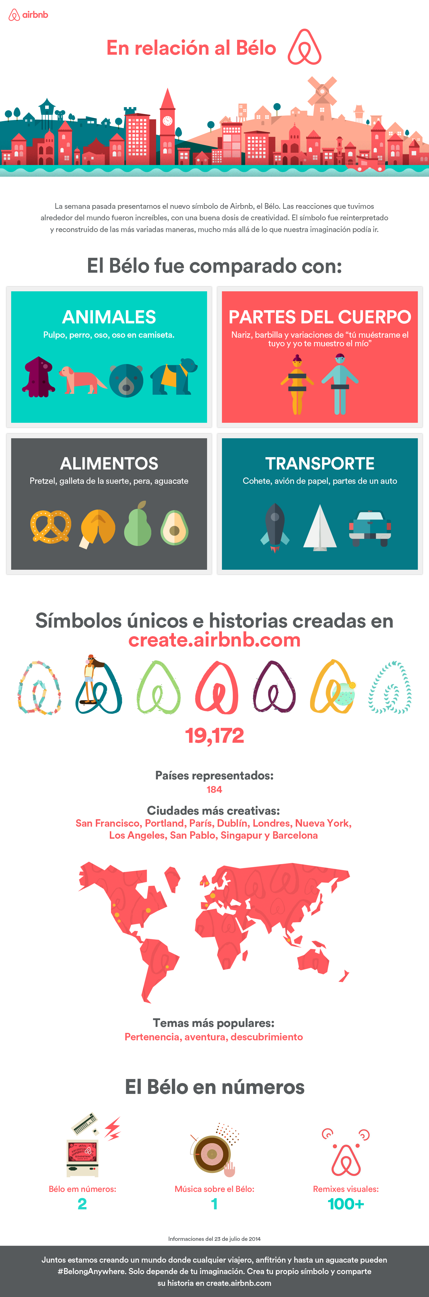 Airbnb_Belo_infographic_latam