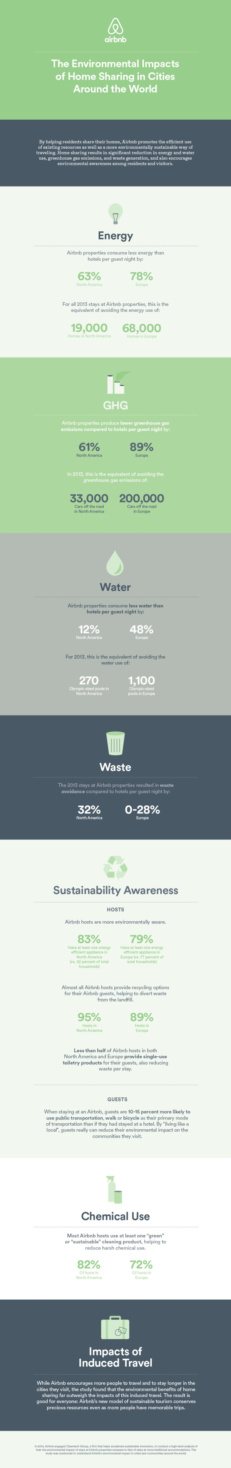 Environmental Impacts of home sharing - Airbnb