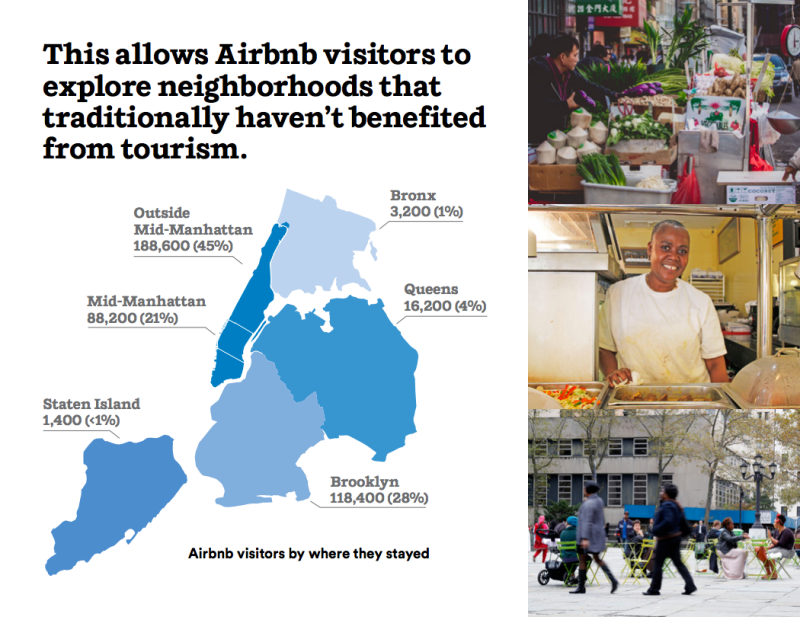 This allows Airbnb visitors to explore neighborhoods that traditionally haven't benefited from tourism.